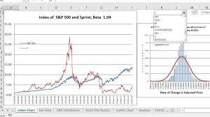 Amazon Com Stock Price History Charts