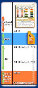 Ford Antifreeze Chart Engine Coolant Auto Creative Blog