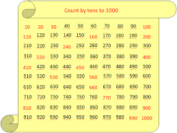 Count By 50 Chart Worksheet On Counting By Tens Sequence Of Counting
