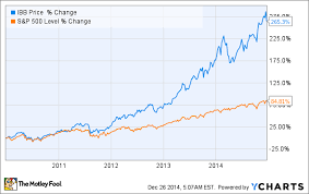 Pharma Stocks Could Be In Deep Trouble In 2015 Heres Why