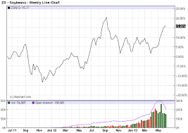 Soybean Futures Price Chart Zsn13 Commodity Futures Price Chart For Soybeans July 2013