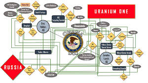 Trump Russia Flow Chart This Simple Chart Debunks The Conspiracy Theory That Hillary