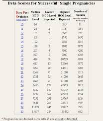 Beta Results Ivf Chart 12 Hcg Level After Day 3 And Day 5 Transfers Beta Numbers