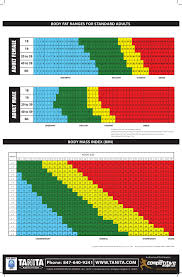 Body Fat Ranges For Standard Adults Body Mass Index Bmi