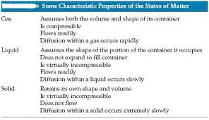 compressibility of solid liquid and gas. the state of a substance depends largely on balance between kinetic energies particles and interparticle attraction. compressibility solid liquid gas