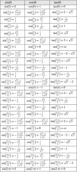 Display Common Trigonometric Values New In Mathematica 10