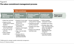 The AT Kearney Strategy Chessboard   Strategy Article   A T       p A T  Kearney s      Indirect Procurement Study found that although once  overlooked  indirect