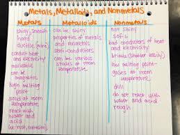 Metals Vs Nonmetals Venn Diagram Metals Nonmetals And Metalloids Venn Diagram Tutmaz