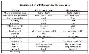Comparison Of Rtd And Thermocouples Sensors Temperature