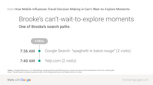 how mobile influences travel decision making in can t wait to the participants answered questions about their shopping behaviors and digital activity via video