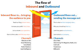 Inbound Vs Outbound Marketing Inbound Vs Outbound Marketing The Awen Group