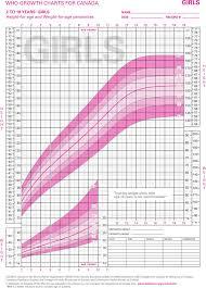 41 Described Infant Boy Growth Chart Canada
