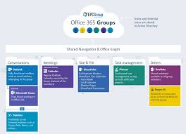 Image Automation Epc Group What Is An Office 365 Group
