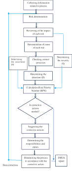 Fmea Chart Fmea Flow Chart Used In The Study Download Scientific Diagram