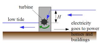 electric generator diagram for kids. Inside Of A Tidal Electric Generator Diagram Images Gallery For Kids