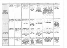 Form And Matter Of Sacraments Chart Vocal Voice Of Catholics Advocating Life Form And Matter