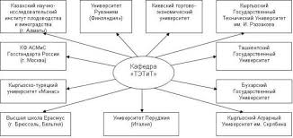 kg Кыргызский экономический университет имени М  Внешние связи кафедры