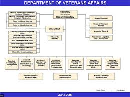 Vha Organizational Chart 2017 62 Exact Department Of Veterans Affairs Org Chart