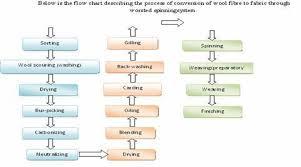 Cotton Fabric Dyeing Process Flow Chart Fibre To Fabric Process Fabric Manufacturing Process Of