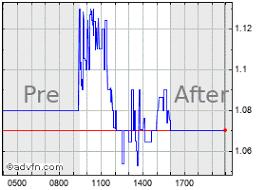 Sophiris Bio Stock Chart Sphs