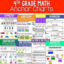 Equivalent Fractions Anchor Chart 4th Grade 4th Grade Math Anchor Charts