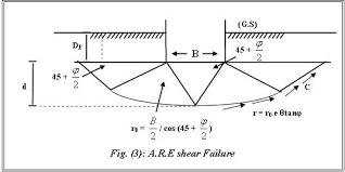 Soil Bearing Capacity Chart Bearing Capacity Of Shallow Foundation