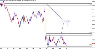 Forex Chart Patterns Strategy Chart Patterns Forex Trading