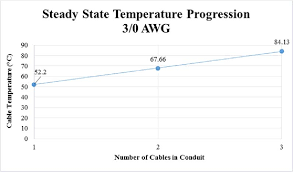 Wire Ampacity Chart In Conduit Pdf Cable Sizing And Its Effect On Thermal And Ampacity