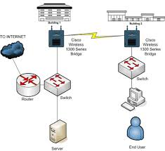 configure cisco wireless bridges for point to point networking here is a diagram of a sample point to point wireless network this is the network that our configuration will be based on as you can see