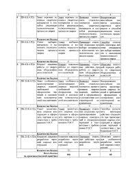 Министерство образования и науки Российской Федерации pdf Количество баллов 8 ПК 23 Б 4