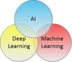 Accuracy And Precision Venn Diagram Ai Vs Deep Learning Vs Machine Learning Data Science Central