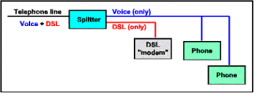 dsl splitter wiring diagram com it basiclly goes between the telco and customer side of nid this is a basic drawing how would wire in