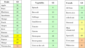 Printable Glycemic Load Chart 64 Exhaustive Glycemic Index Of Fruits And Vegetables