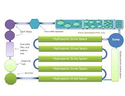 Tilapia Aquaponics Designs Free Aquaponics Plans Aquaponics Plans And Systems Are