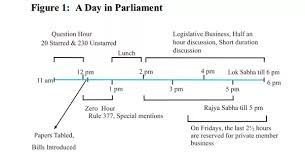 Flow Chart Of Parliament Of India What Are The Functions Of The Indian Parliament Quora