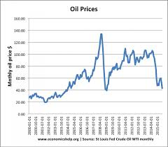 Petrol Price In India 2015 Chart Impact Of Falling Oil Prices Economics Help