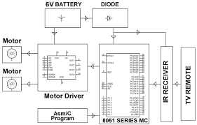 what are different types of sensors circuits ir sensor controlled robotic vehicle project circuit block diagram by edgefxkits com