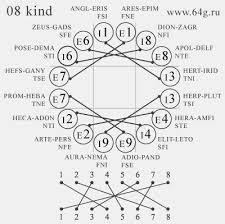 Socionics Relationship Chart Diagrams Of Intertype Relations