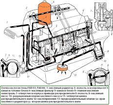 Система смазки двигателя ГАЗ ГАЗ
