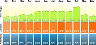 Costa Rica Climate Chart Costa Rica Sudeste