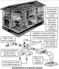 home air conditioning system. click here to see a descriptive illustration home air conditioning system m