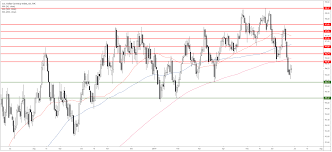Us Dollar Index Technical Analysis Dxy Regaining Some Poise