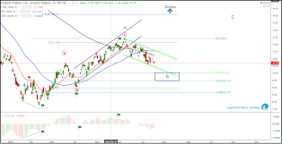 Crude Uso Reversal Patterns Ahead Investing Com