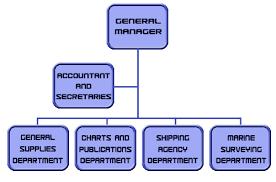 M O Ltd Mission Statement And Organization Chart