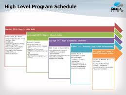 high level project schedule steering committee agenda overall program status high level program