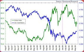 Euro Vs Dollar Chart Eur Usd S P 500 And Dow Correlation