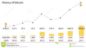 Price History Chart Bitcoin Price History Infographics Of Changes In Prices On