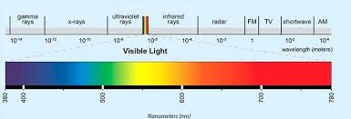 Light Spectrum Kelvin Chart Delightful Light Spectrum And The Electromagnetic Biology