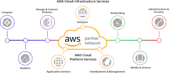 Amazon Web Services Company Amazon Web Services Kcs
