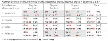German Articles And Adjective Endings